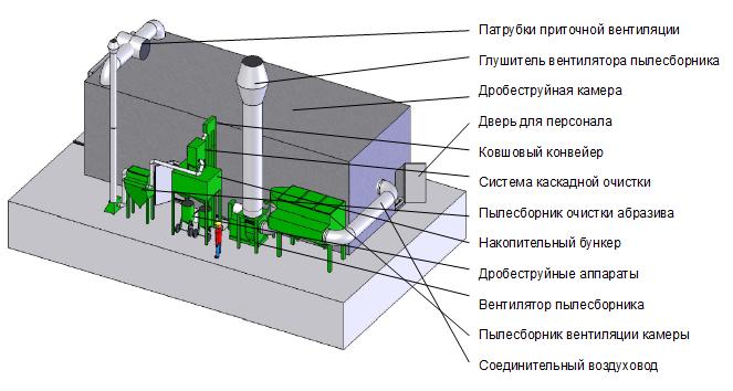 Проектирование дробеструйных камер